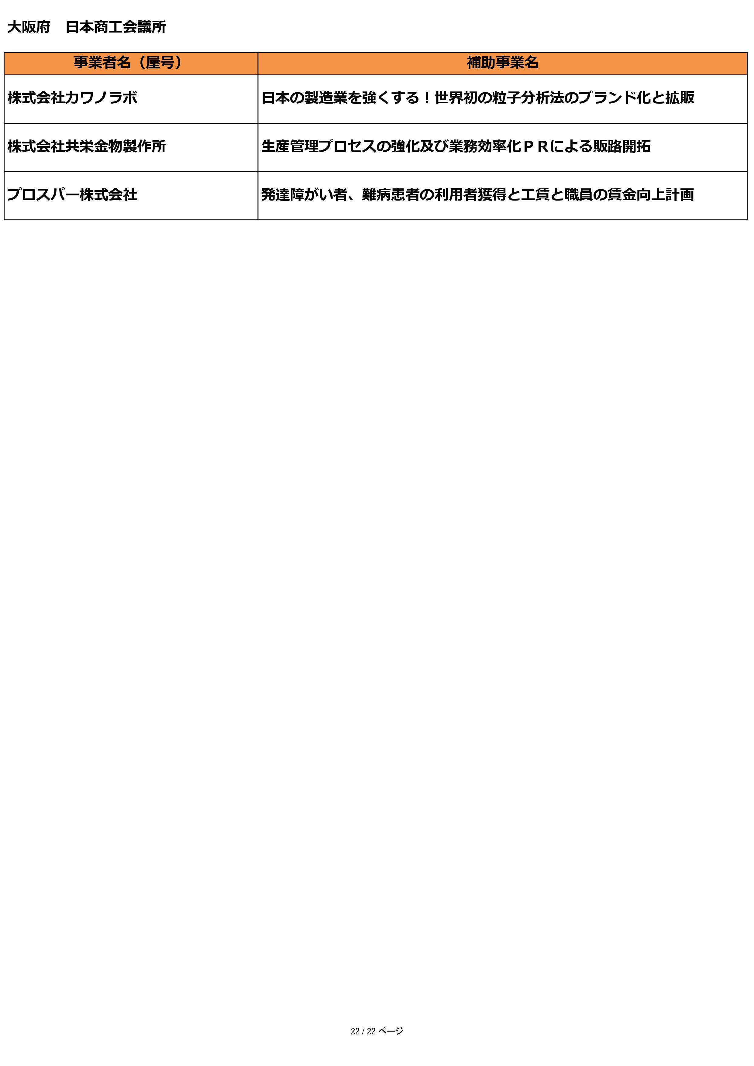 小規模事業者持続化補助金 採択結果 【大阪府】 日本商工 ...